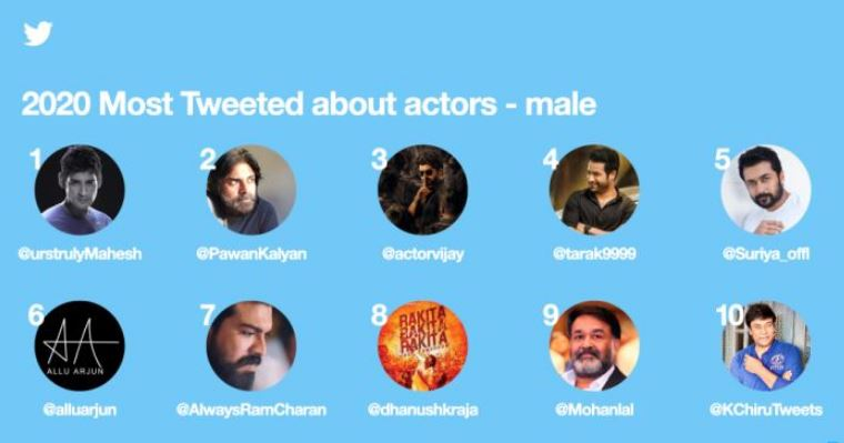 Most Tweeted South Indian Actors Hashtags
