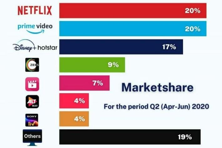 ott platforms market share in india